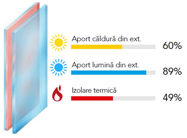 sticla dubla tip solar